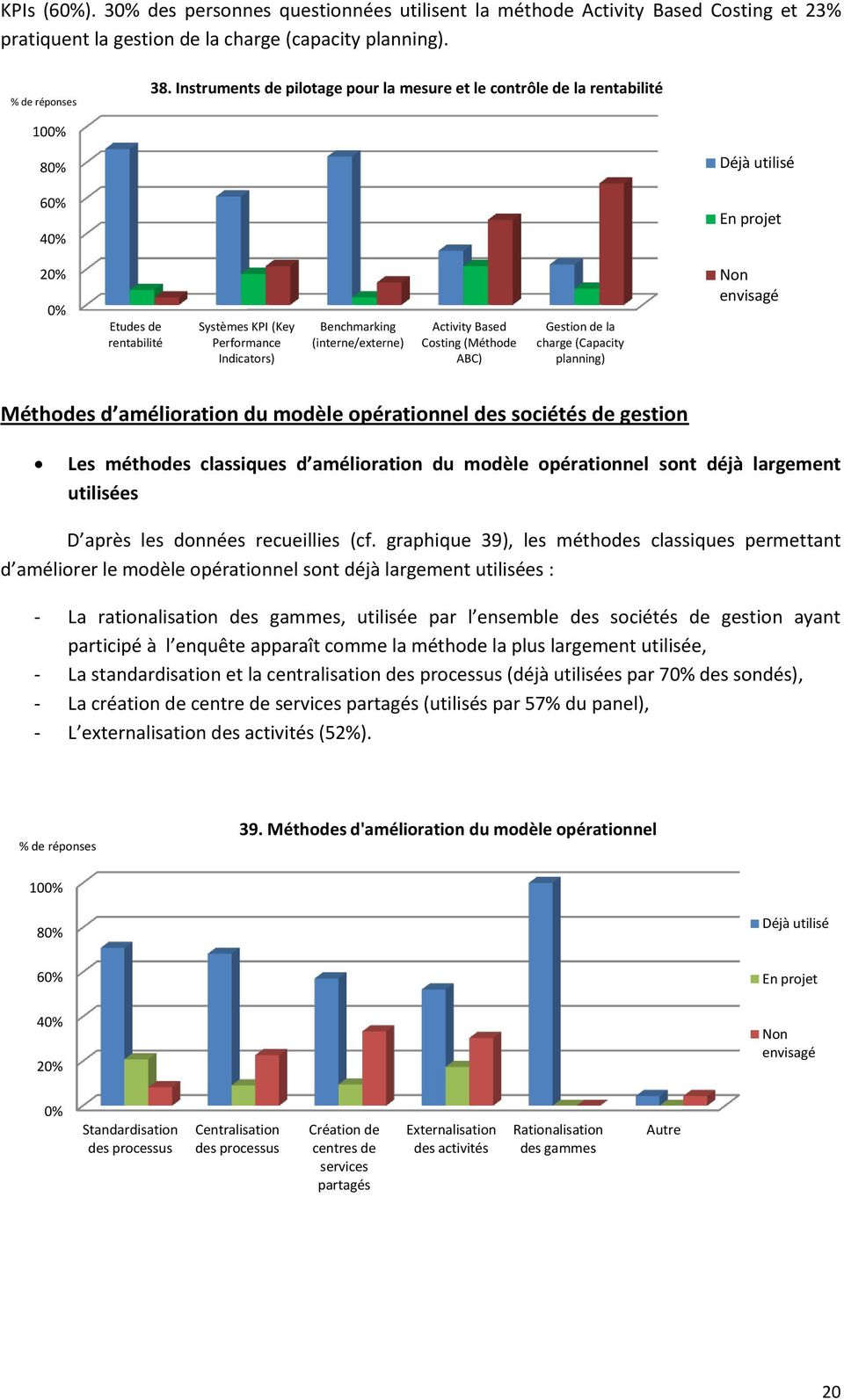 (interne/externe) Activity Based Costing (Méthode ABC) Gestion de la charge (Capacity planning) Non envisagé Méthodes d amélioration du modèle opérationnel des sociétés de gestion Les méthodes