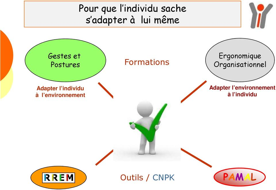 Organisationnel Adapter l individu à l
