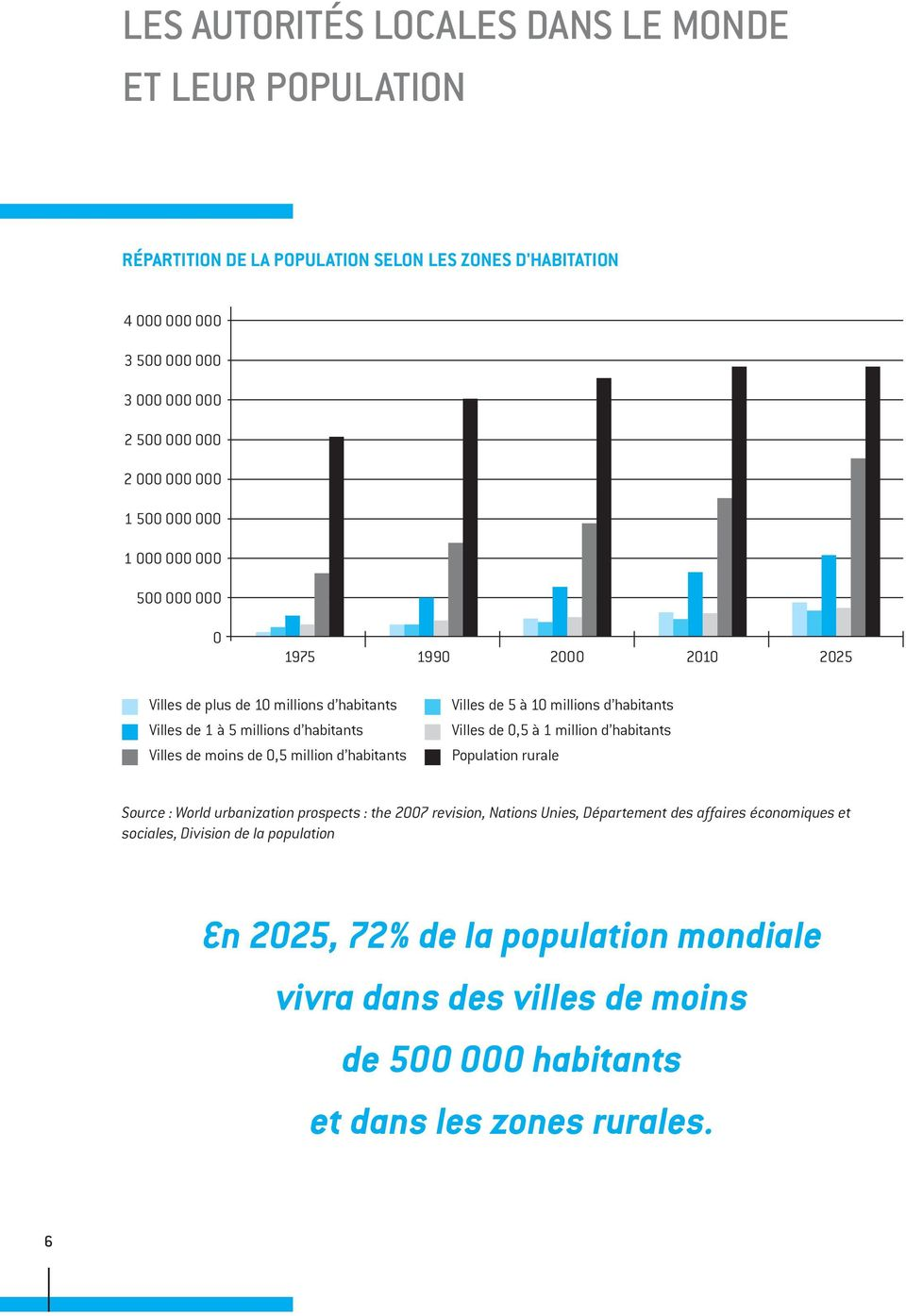 habitants Villes de 5 à 10 millions d habitants Villes de 0,5 à 1 million d habitants Population rurale Source : World urbanization prospects : the 2007 revision, Nations Unies,