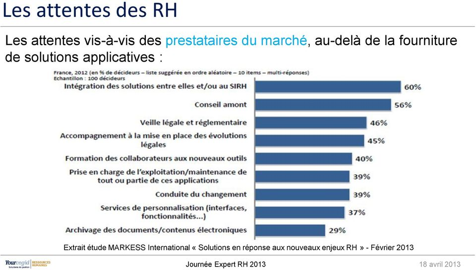 solutions applicatives : Extrait étude MARKESS