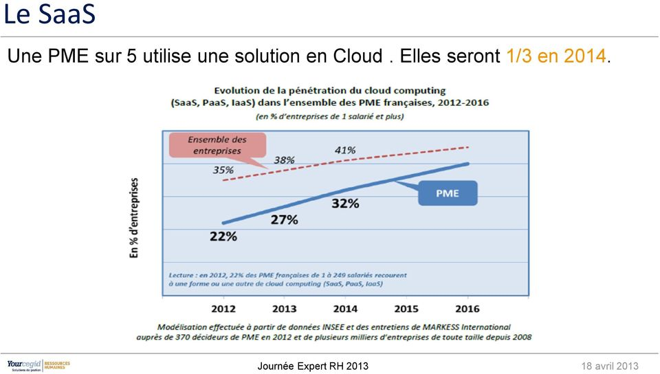 solution en Cloud.
