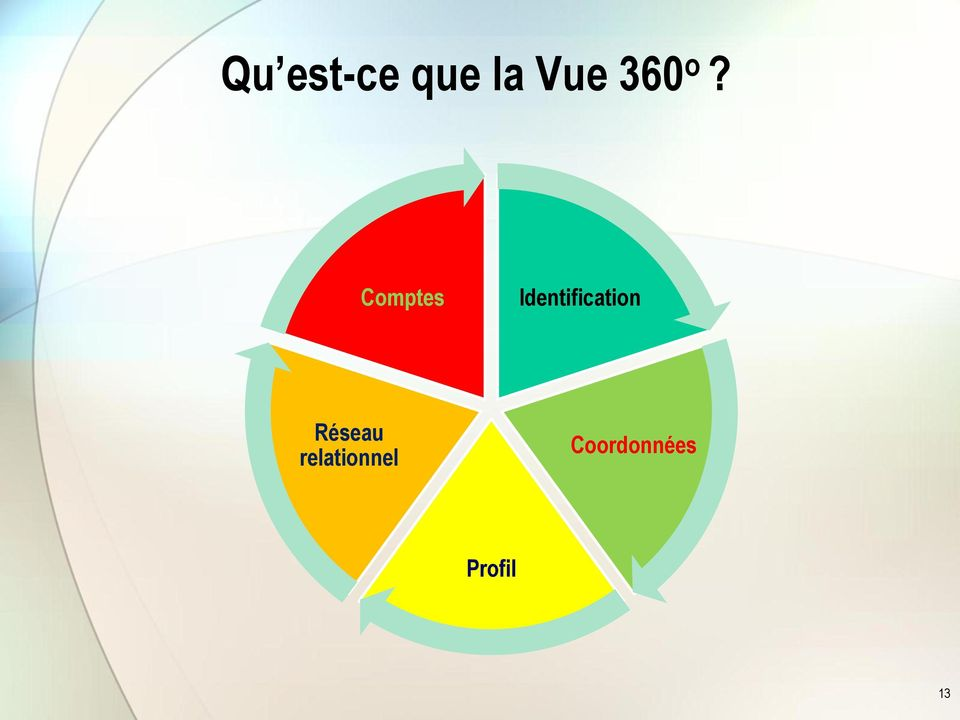 Comptes Identification