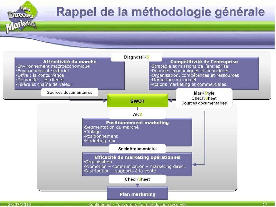 économiques et financières Organisation, compétences et ressources Marketing mix actuel Actions marketing et commerciales SWOT Positionnement marketing Segmentation du