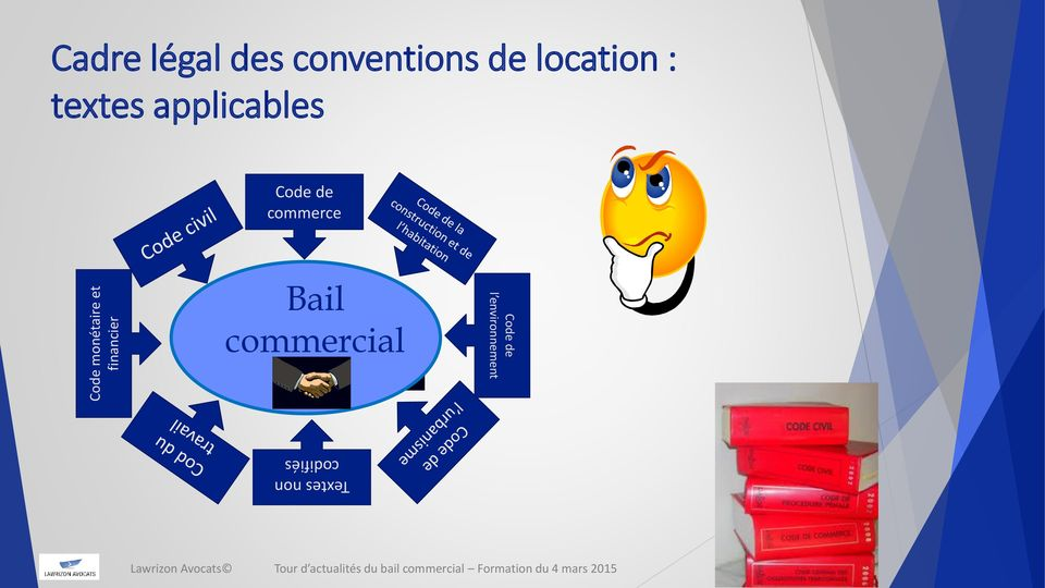 applicables Code de commerce Bail