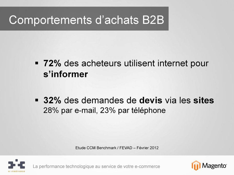 demandes de devis via les sites 28% par e-mail,