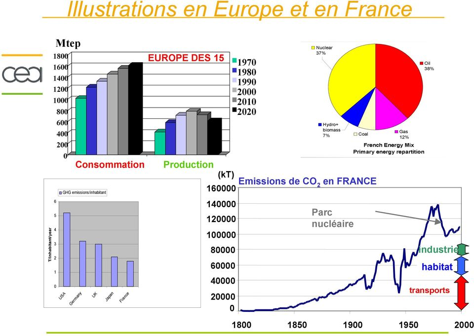 20000 0 1970 1980 1990 2000 2010 2020 Nuclear 37% Hydro+ biomass 7% Production (kt) Emissions de CO 160000 2 en FRANCE