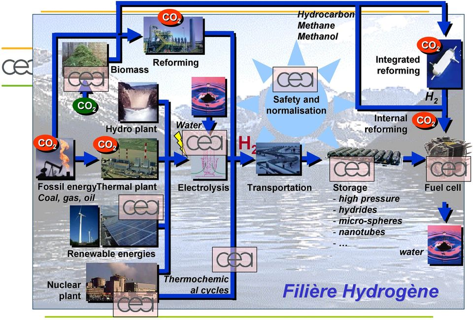 plant Coal, gas, oil Renewable energies Electrolysis Transportation Storage - high pressure -