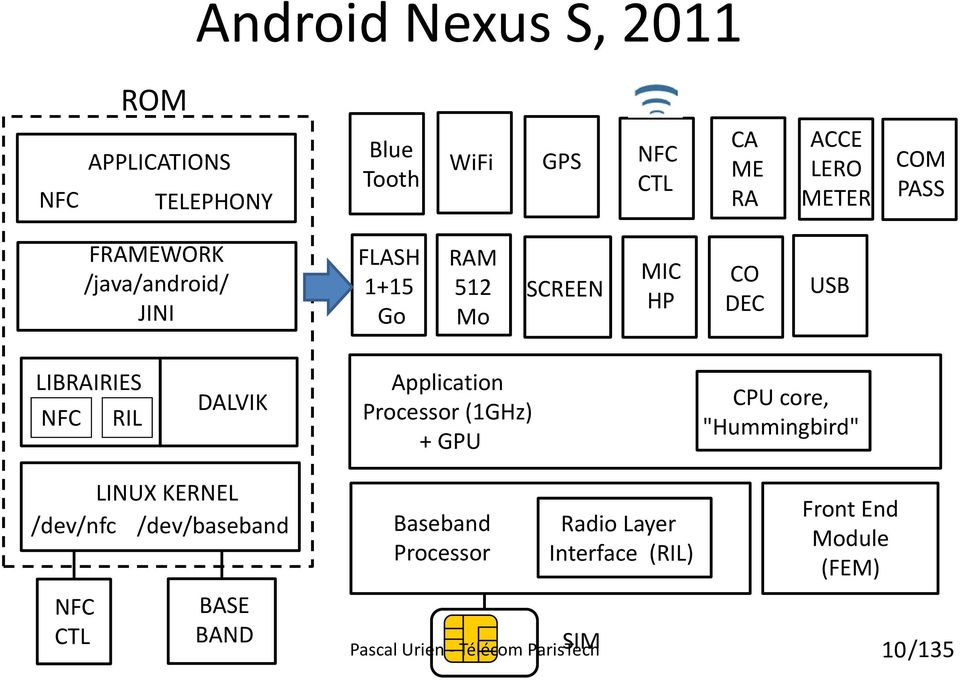 "Application Processor (1GHz) + GPU CPU core, ""Hummingbird"" LINUX KERNEL /dev/nfc /dev/baseband NFC CTL BASE"