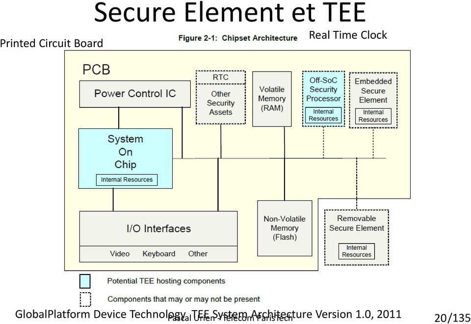 Technology TEE System Architecture Version