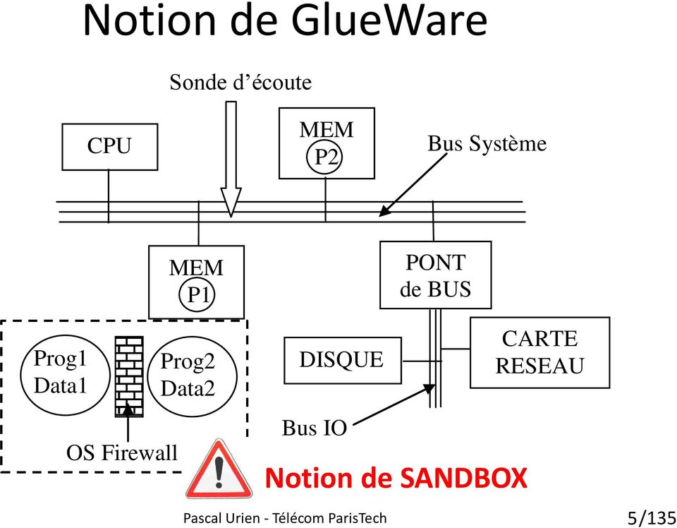 Firewall Système Prog2 Data2 DISQUE Bus IO Notion