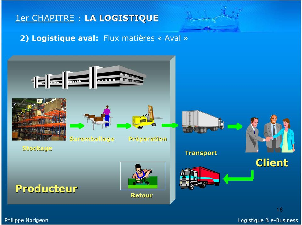 «Aval» Stockage Suremballage