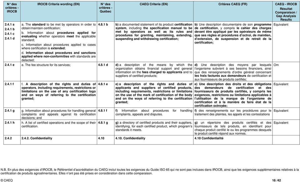 Information about procedures and sanctions applied where non-conformities with standards are detected; CAEQ Criteria (EN) Critères CAEQ (FR) CAEQ - 4.8.