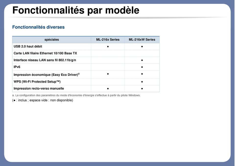 11b/g/n IPv6 Impression économique (Easy Eco Driver) a WPS (Wi-Fi Protected Setup ) Impression recto-verso