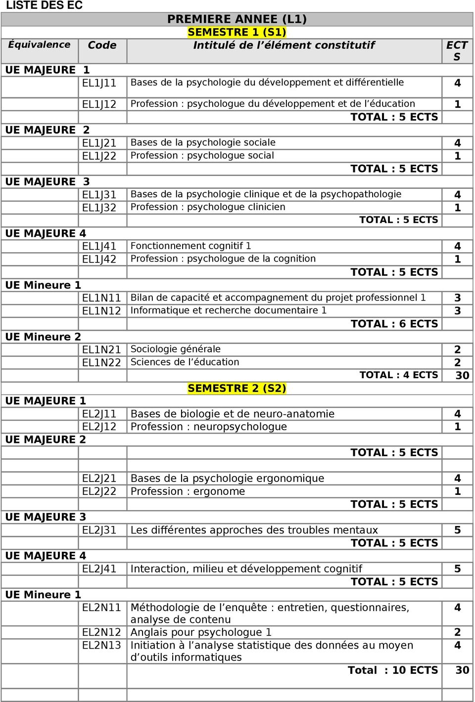 psychologie clinique et de la psychopathologie 4 EL1J32 Profession : psychologue clinicien 1 UE MAJEURE 4 EL1J41 Fonctionnement cognitif 1 4 EL1J42 Profession : psychologue de la cognition 1 UE