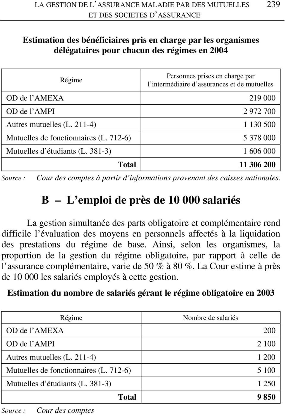 712-6) 5 378 000 Mutuelles d étudiants (L. 381-3) 1 606 000 Source : Total 11 306 200 Cour des comptes à partir d informations provenant des caisses nationales.