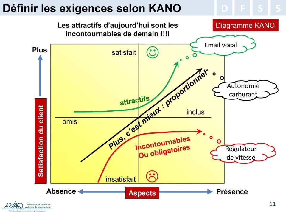 !!! satisfait Diagramme KANO Email vocal Autonomie carburant omis