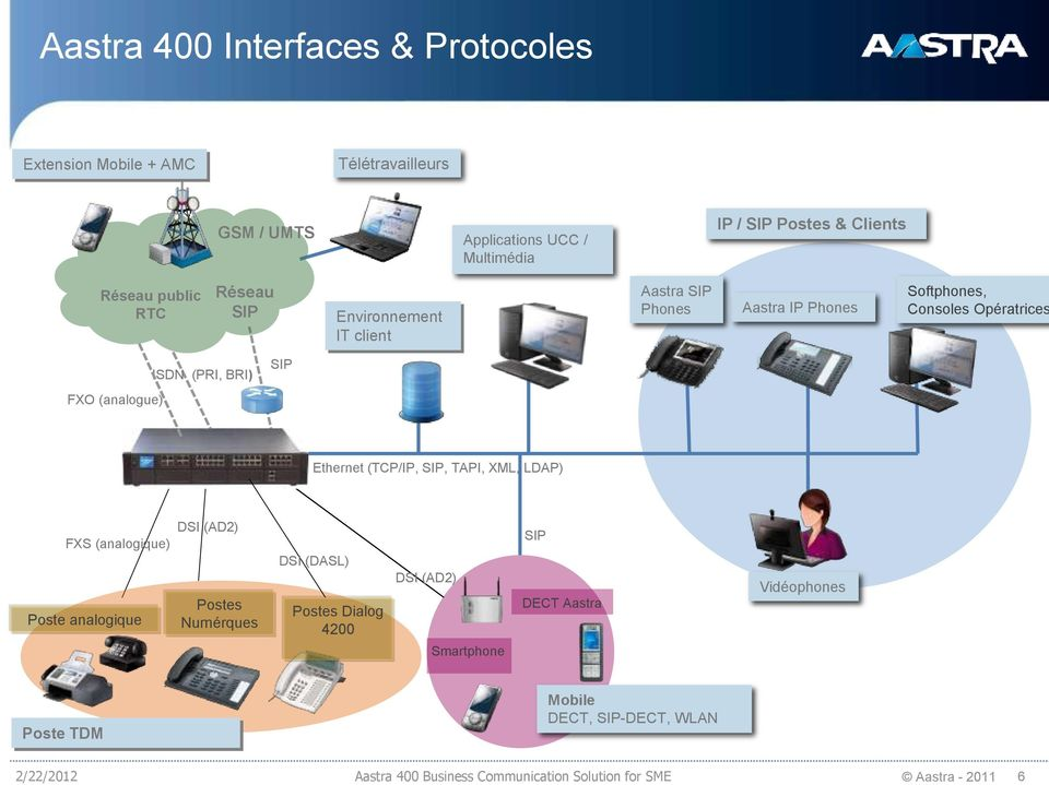 (analogue) Ethernet (TCP/IP, SIP, TAPI, XML, LDAP) FXS (analogique) Poste analogique DSI (AD2) Postes Numérques DSI (DASL) Postes Dialog 4200 DSI