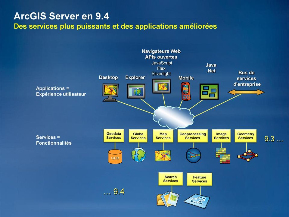 Navigateurs Web APIs ouvertes JavaScript Flex Silverlight Desktop Explorer Mobile Java.