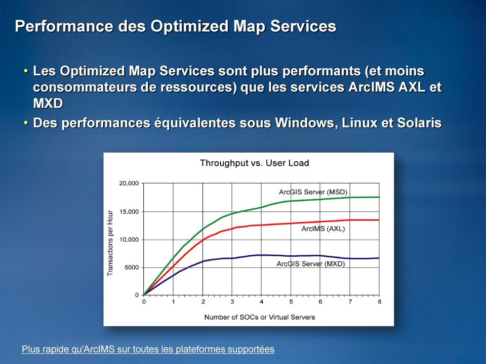 services ArcIMS AXL et MXD Des performances équivalentes sous Windows,