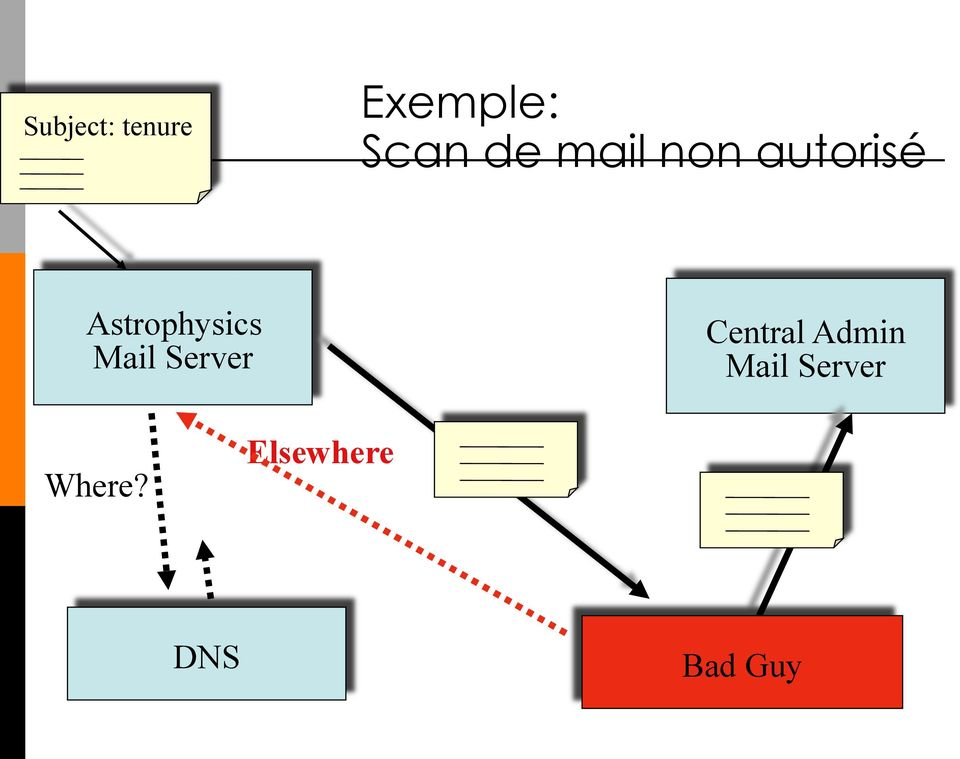 Mail Server Central Admin Mail