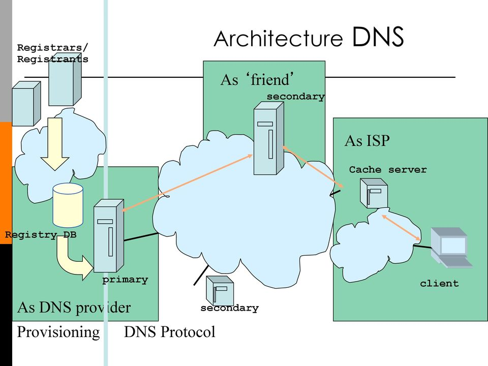 server Registry DB primary As DNS