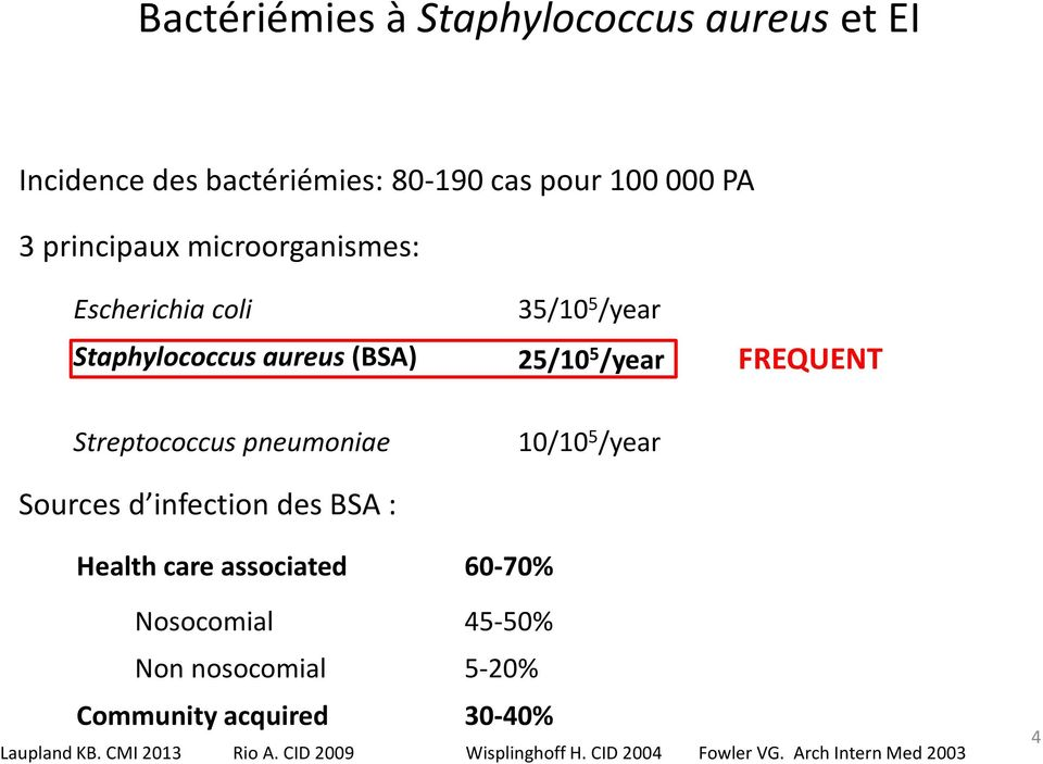 pneumoniae 10/10 5 /year Sources d infection des BSA : Health care associated 60-70% Nosocomial 45-50% Non nosocomial