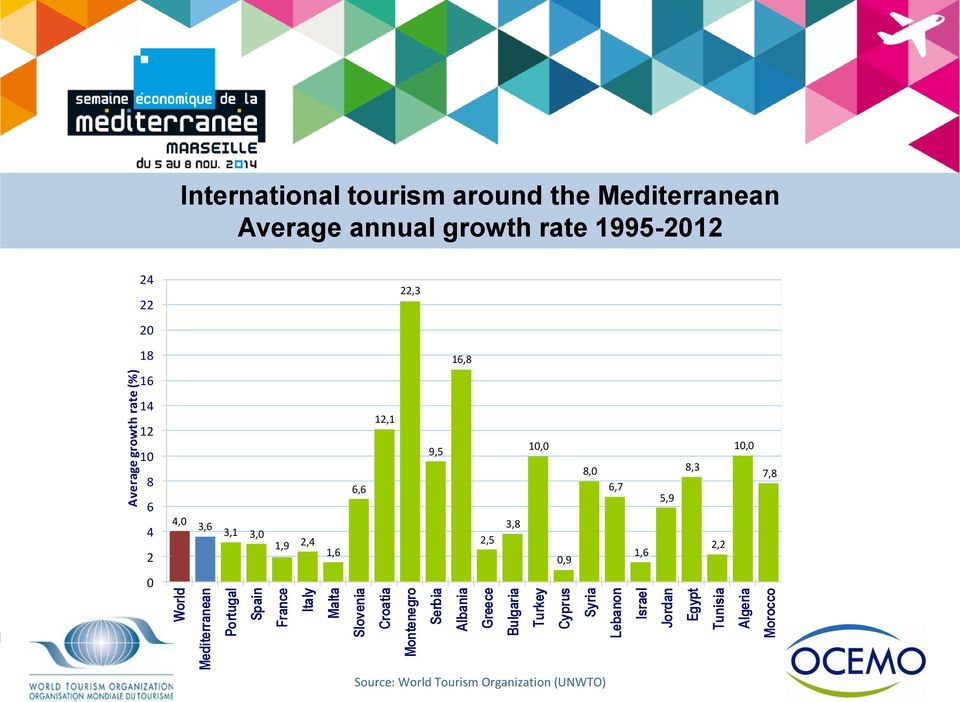 around the Mediterranean Average annual growth rate 1995-2012 24 22 22,3 20 18 16,8 16 14 12 10 8 6 4 2 4,0 3,6 3,1