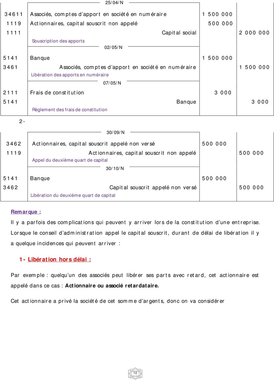 2-30/09/N 3462 Actionnaires, capital souscrit appelé non versé 500 000 1119 Actionnaires, capital souscrit non appelé Appel du deuxième quart de capital 500 000 30/10/N Banque 500 000 3462 Capital