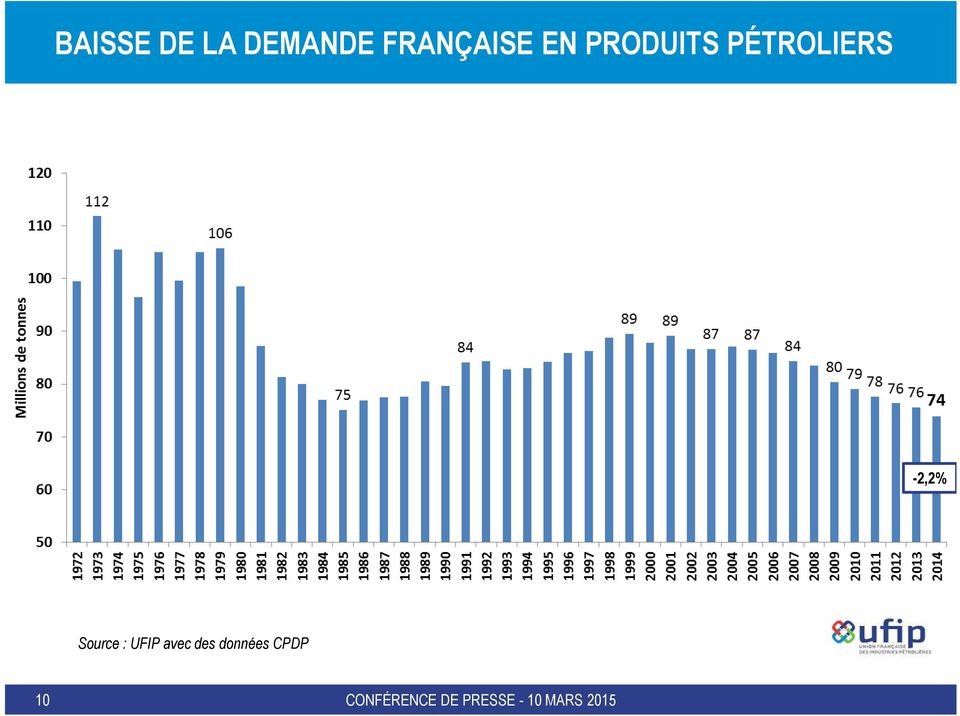 PÉTROLIERS -2,2% Source