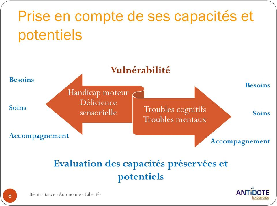 cognitifs Troubles mentaux Besoins Soins Accompagnement