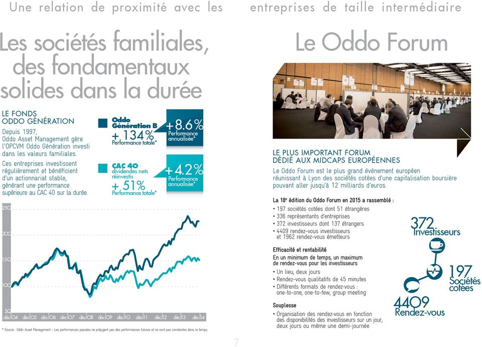 25O 2OO Génération B + 134 % Performance totale* CAC 4O dividendes nets réinvestis + 51 % Performance totale* + 8. 6 % Performance annualisée* + 4.