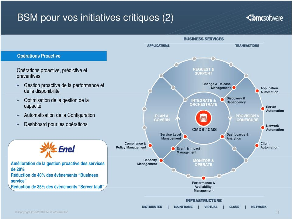 CMDB / CMS Discovery & Dependency PROVISION & CONFIGURE Dashboards & Analytics Application Automation Server Automation Network Automation Client Automation Amélioration de la gestion proactive des