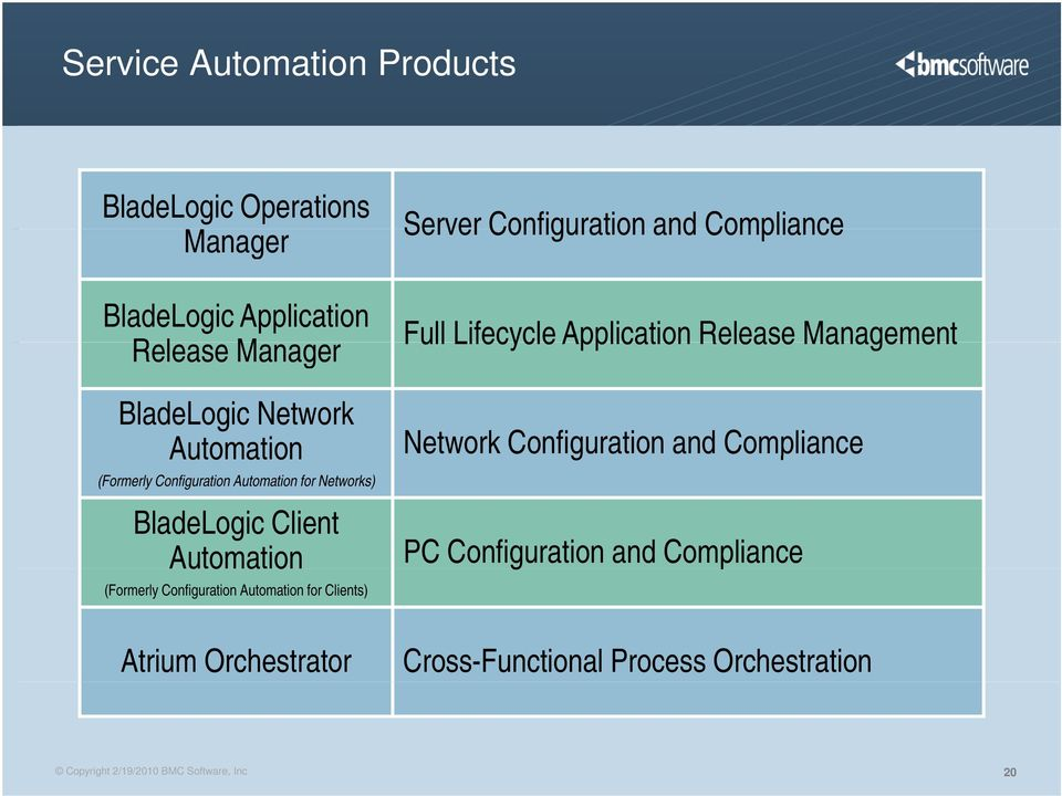 Automation for Clients) Atrium Orchestrator Server Configuration and Compliance Full Lifecycle Application Release Network