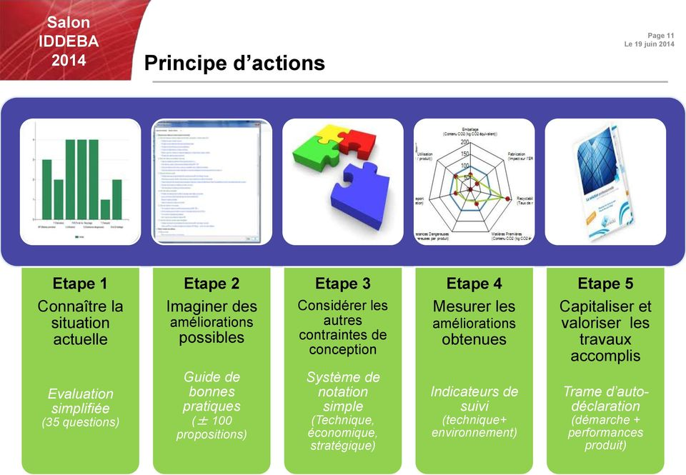 accomplis Evaluation simplifiée (35 questions) Guide de bonnes pratiques (± 100 propositions) Système de notation simple
