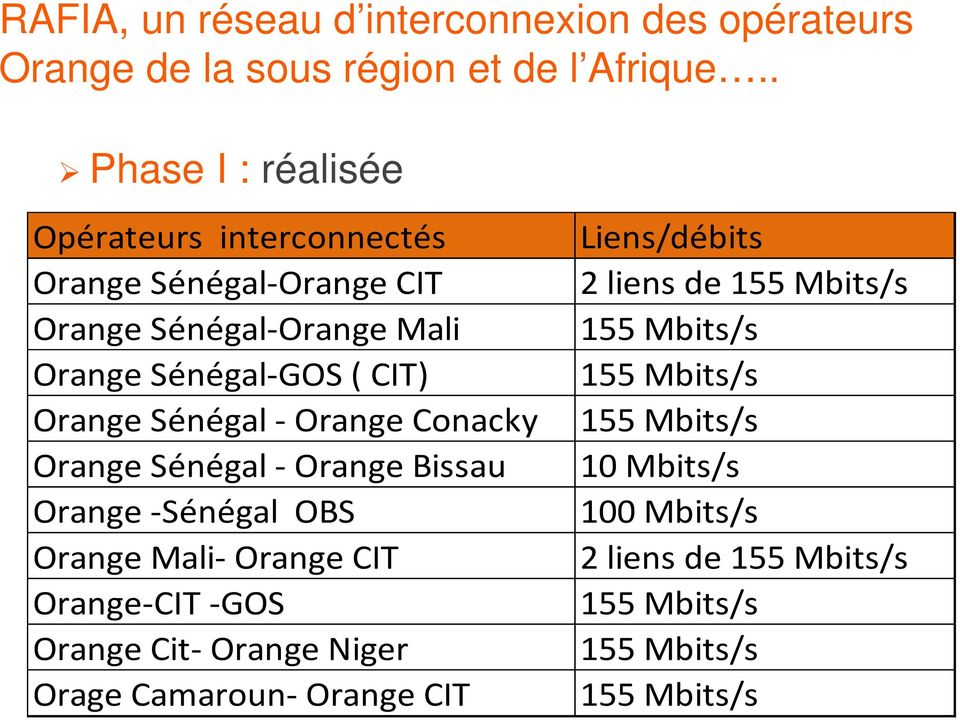 Sénégal - Orange Conacky Orange Sénégal - Orange Bissau Orange -Sénégal OBS Orange Mali- Orange CIT Orange-CIT -GOS Orange Cit- Orange