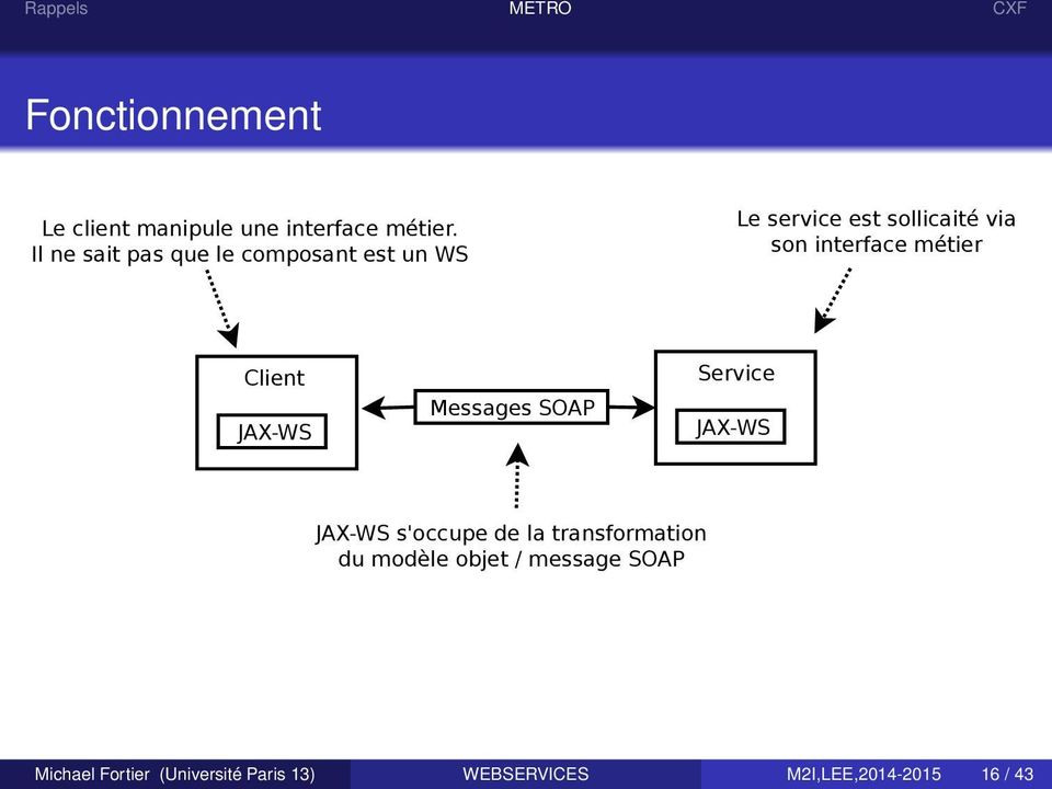 interface métier Client JAX-WS Messages SOAP Service JAX-WS JAX-WS s'occupe de la