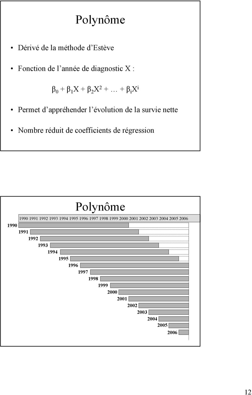 coefficients de régression Polynôme 990 99 992 993 994 995 996 997 998 999 2000 200 2002