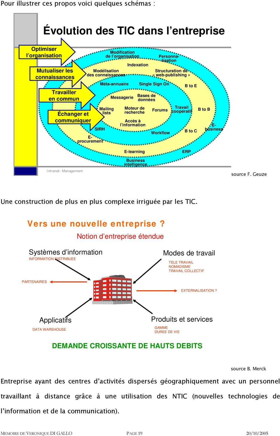 information Personnalisation Structuration de «web-publishing» Single Sign On Forums Workflow B to E Travail coopératif B to C B to B E- business E-learning ERP Intranet- Management Business