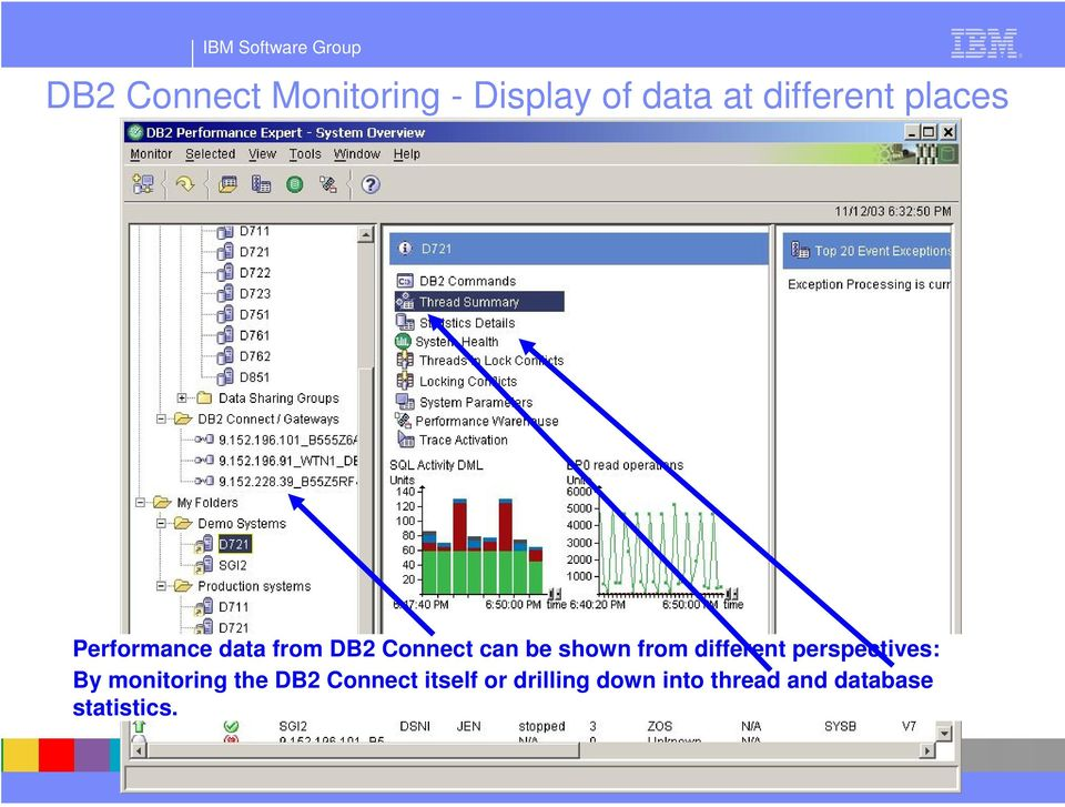 from different perspectives: By monitoring the DB2