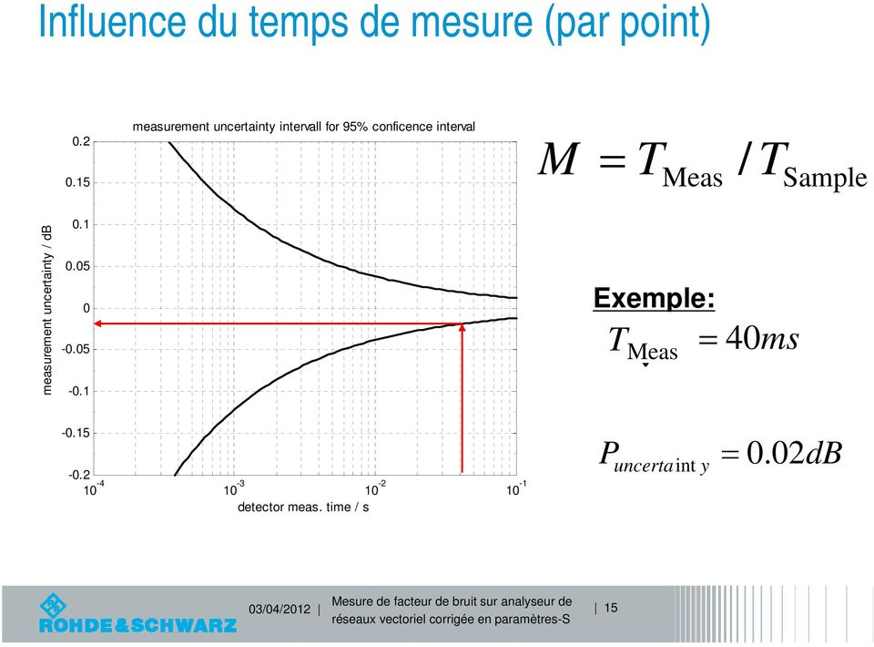 / T Sampe measurement uncertainty / db 0.1 0.05 0-0.05-0.