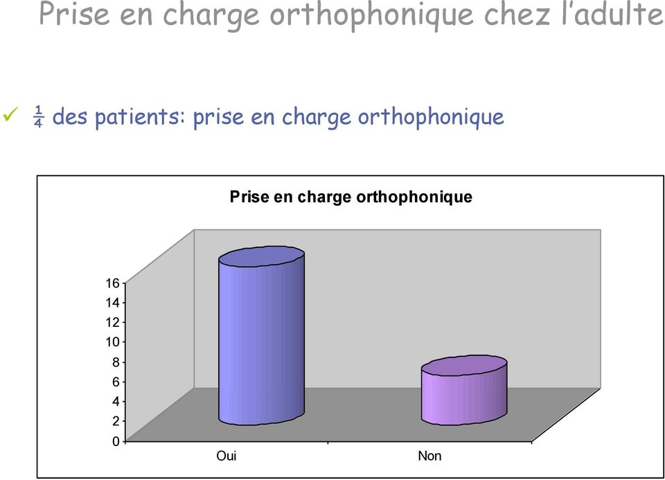 charge orthophonique Prise en charge