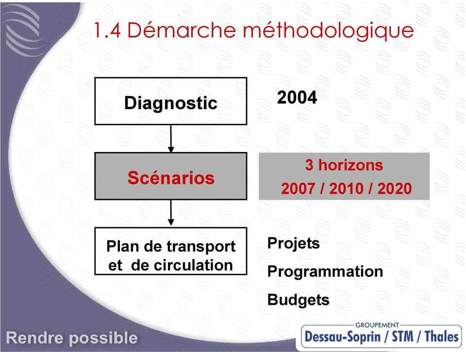 2007 / 2010 / 2020 Plan de transport