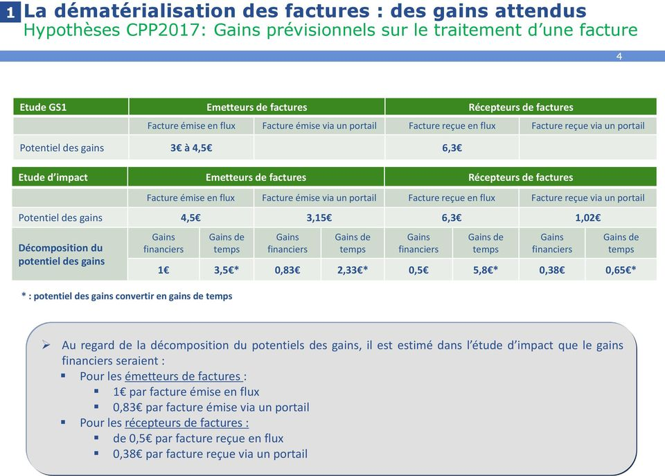 flux Facture émise via un portail Facture reçue en flux Facture reçue via un portail Potentiel des gains 4,5 3,15 6,3 1,02 Décomposition du potentiel des gains Gains financiers Gains de temps Gains