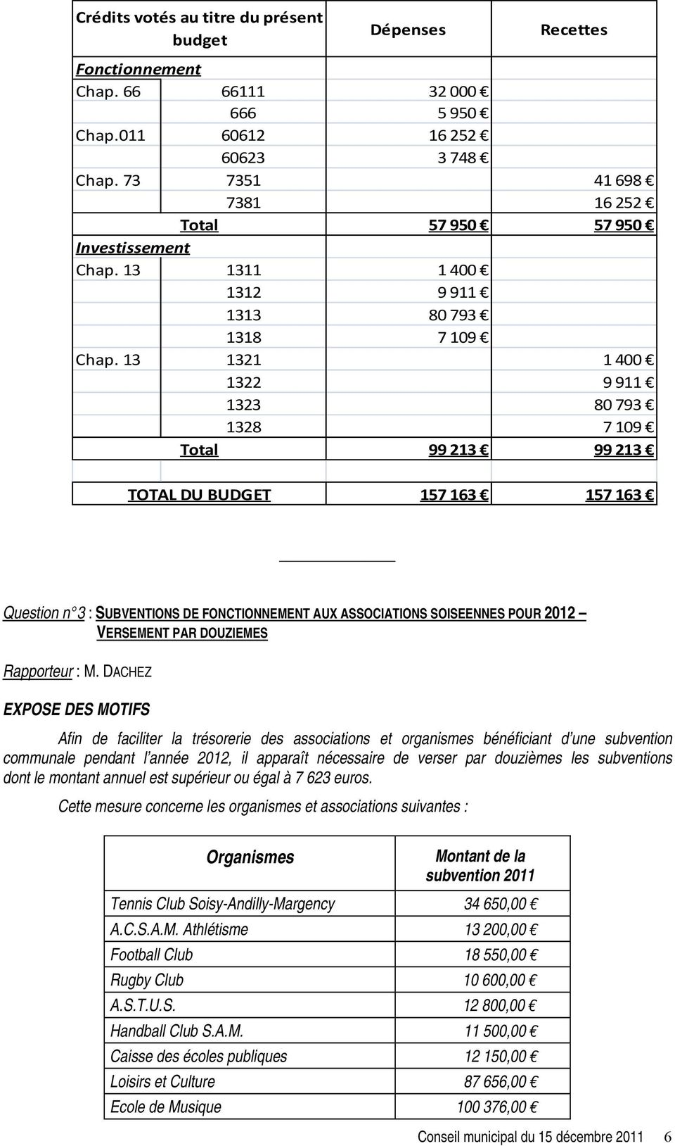 13 1321 1 400 1322 9 911 1323 80 793 1328 7 109 Total 99 213 99 213 TOTAL DU BUDGET 157 163 157 163 Question n 3 : SUBVENTIONS DE FONCTIONNEMENT AUX ASSOCIATIONS SOISEENNES POUR 2012 VERSEMENT PAR