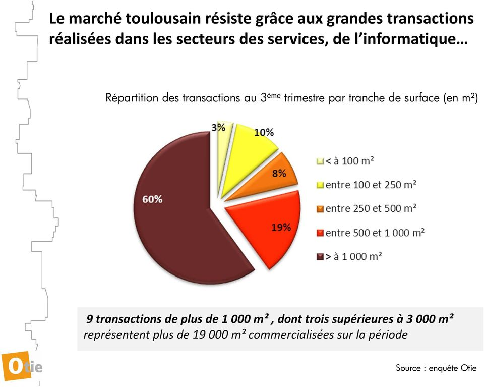 trimestre par tranche de surface (en m²) 9 transactions de plus de 1 000 m², dont