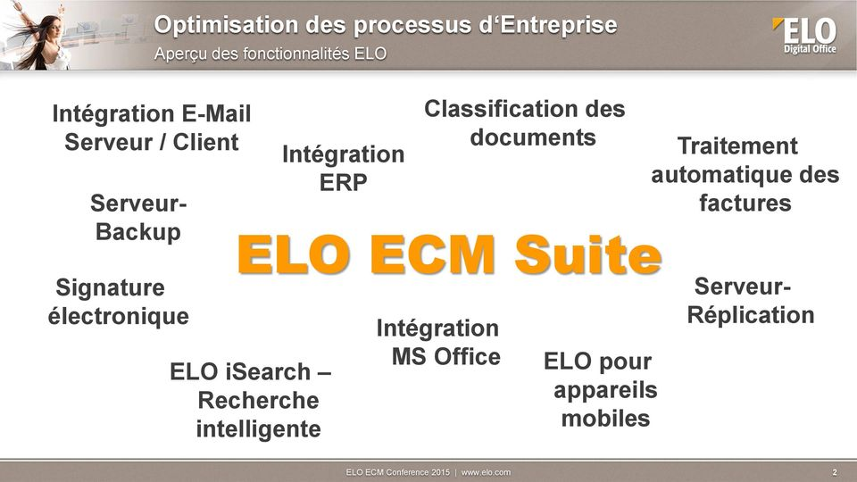 ELO ECM Suite ELO isearch Recherche intelligente Classification des documents