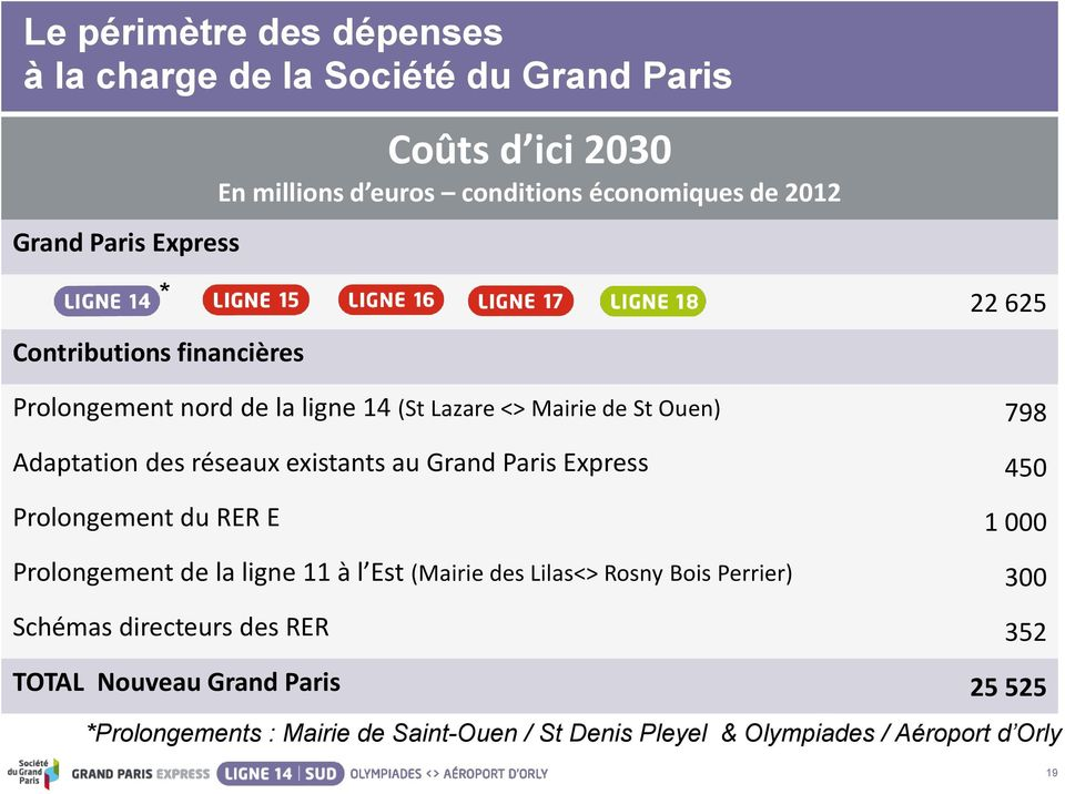 existants au Grand Paris Express 450 Prolongement du RER E 1 000 Prolongement de la ligne 11 à l Est (Mairie des Lilas<> Rosny Bois Perrier) 300
