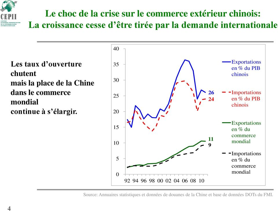 3 3 2 2 26 24 Exportations en % du PIB chinois Importations en % du PIB chinois 1 11 9 Exportations en % du commerce mondial