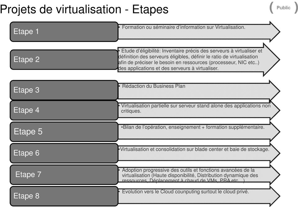 (processeur, NIC etc..) des applications et des serveurs à virtualiser. Etape 3 Etape 4 Rédaction du Business Plan Virtualisation partielle sur serveur stand alone des applications non critiques.