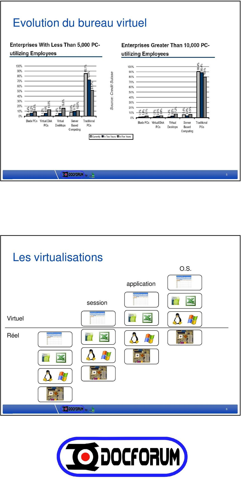 virtualisations O.S.